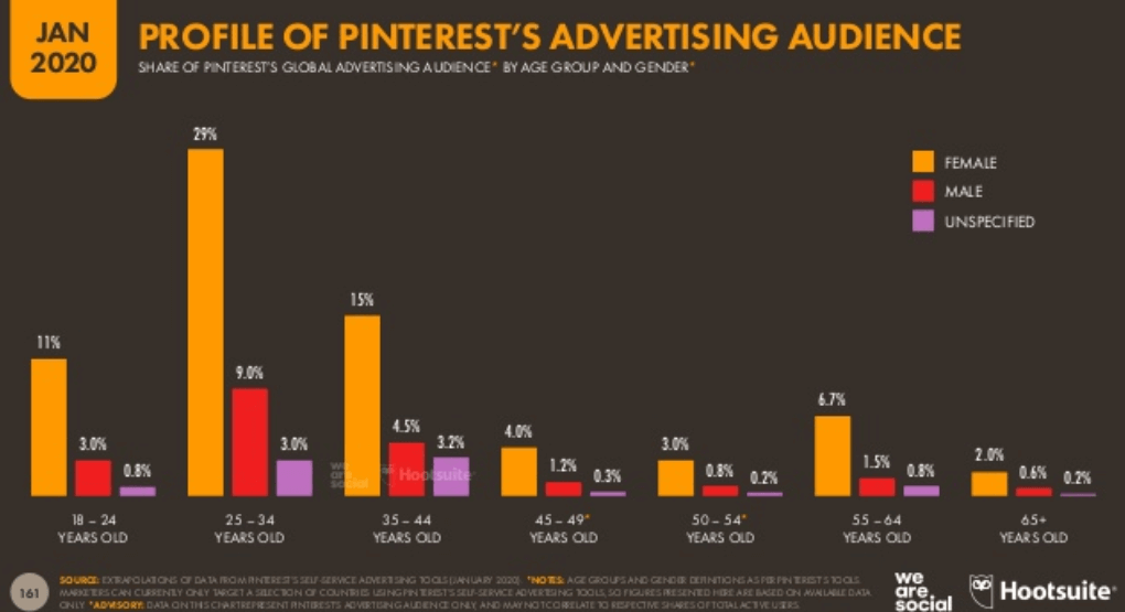 We Are Social 2020 Dünya Sosyal Medya Kullanım İstatistikleri - Pinterest Kullanıcıları Yaş Dağılımları