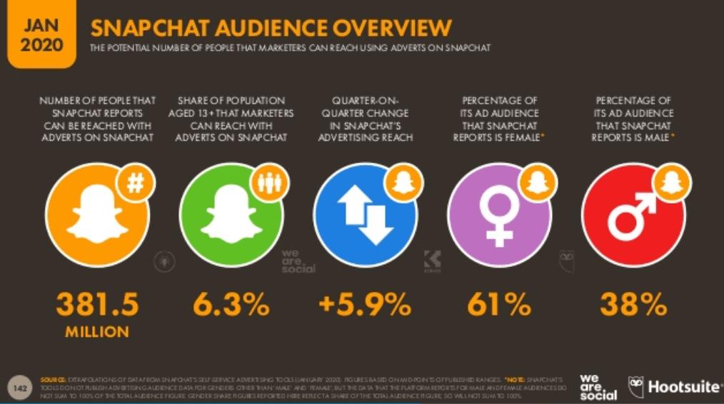 We Are Social 2020 Dünya Sosyal Medya Kullanım İstatistikleri - Snapchat Kullanıcı İstatistikleri