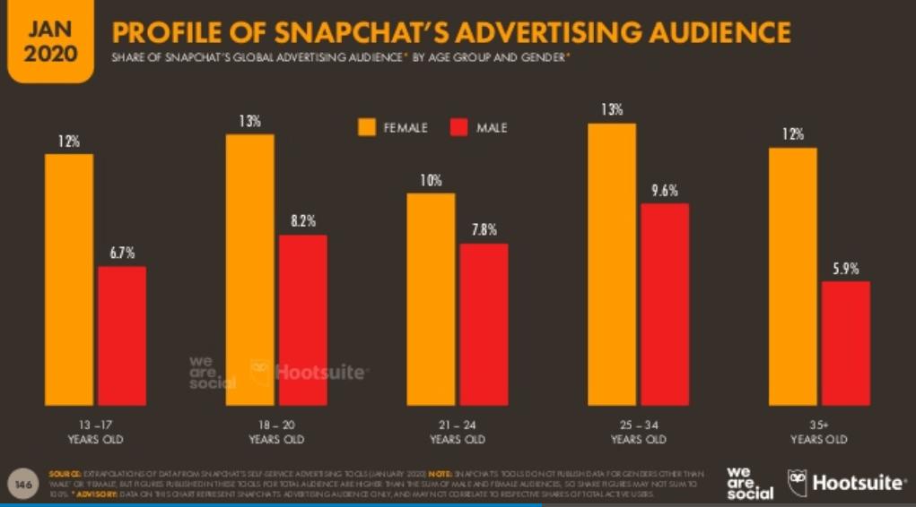 We Are Social 2020 Dünya Sosyal Medya Kullanım İstatistikleri - Snapchat Kullanıcıları Yaş Dağılımları