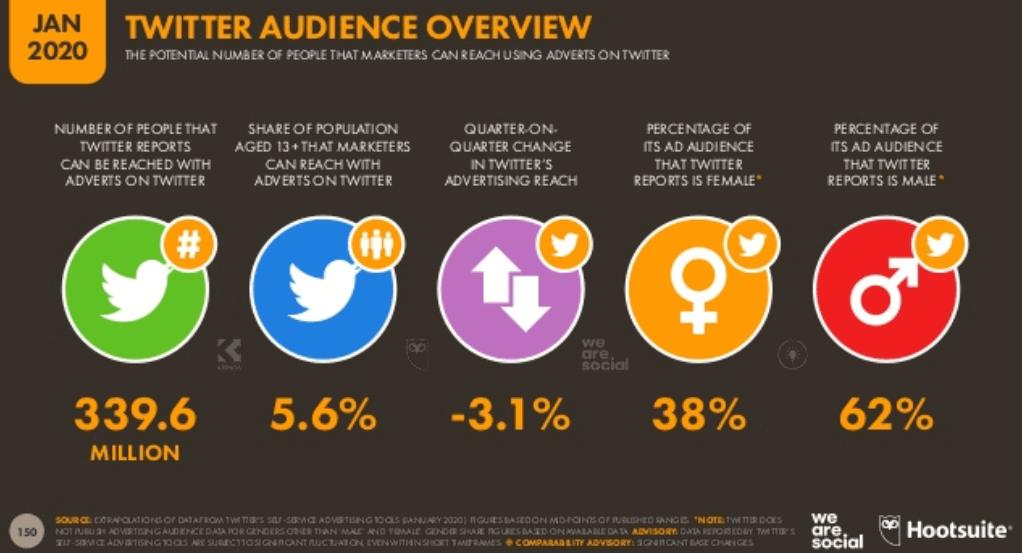 We Are Social 2020 Dünya Sosyal Medya Kullanım İstatistikleri - Twitter Kullanıcı İstatistikleri