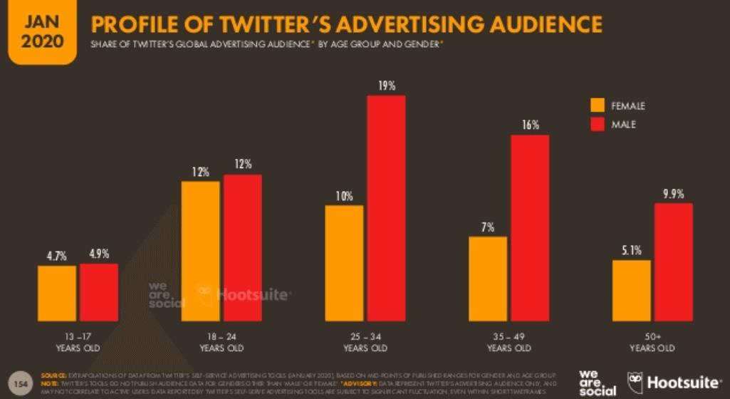 We Are Social 2020 Dünya Sosyal Medya Kullanım İstatistikleri - Twitter Kullanıcıları Yaş Dağılımları