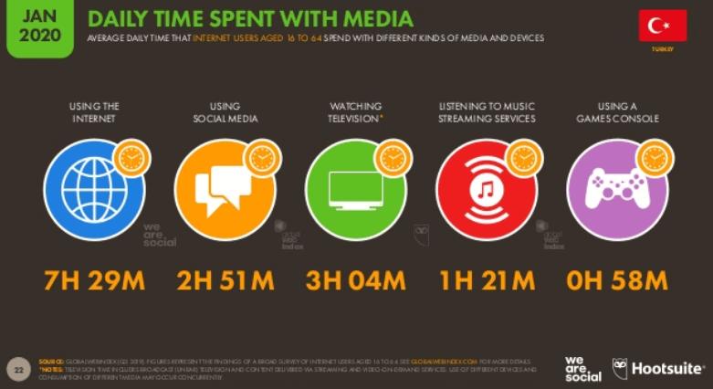 We Are Social 2020 Türkiye İnternet Kullanım İstatistikleri - İnternette Ortalama Geçirilen Zaman