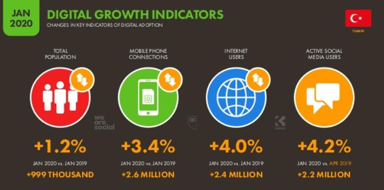 We Are Social 2020 Türkiye İnternet, Sosyal Medya ve Mobil Kullanım İstatistikleri - Yıllık Büyüme Oranları