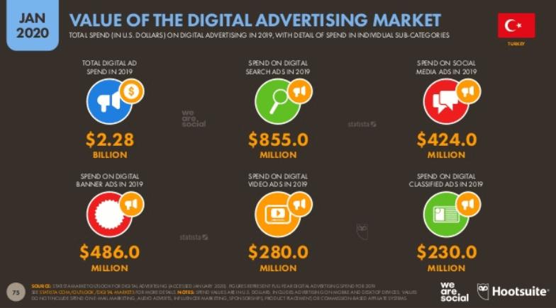 We Are Social 2020 Türkiye E Ticaret İstatistikleri - Dijital Reklam Harcamaları