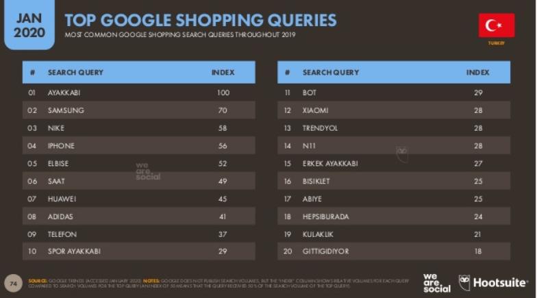 We Are Social 2020 Türkiye E Ticaret İstatistikleri - Google'da En Fazla Yapılan Alışveriş Aramaları
