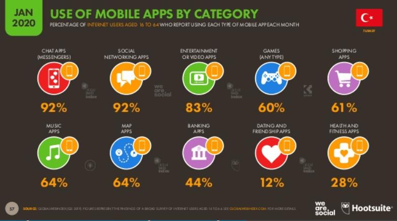 We Are Social 2020 Türkiye Mobil Kullanım İstatistikleri - Kategorilere Göre Mobil Uygulama Kullanımı Dağılımları