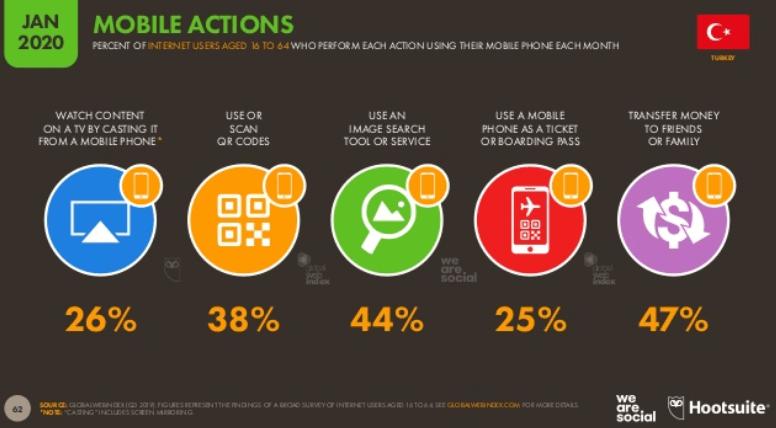 We Are Social 2020 Türkiye Mobil Kullanım İstatistikleri - Türkiye Mobil Kullanım Alışkanlıkları