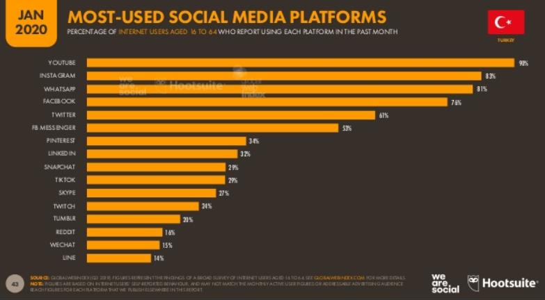 We Are Social 2020 Türkiye Sosyal Medya Kullanım İstatistikleri - En Çok Kullanılan Sosyal Medya Platformları