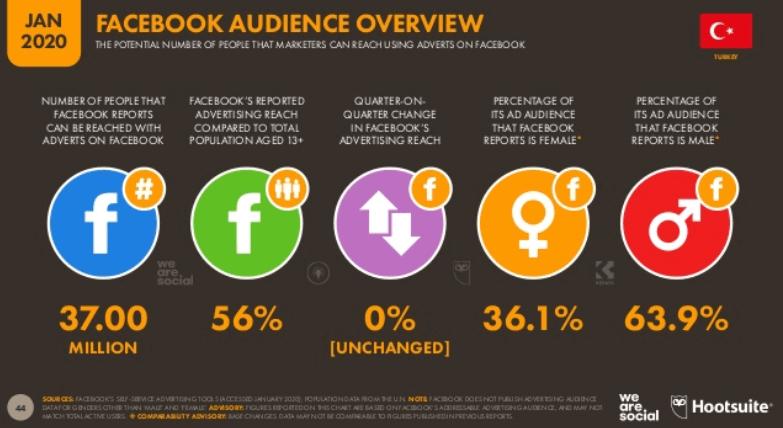 We Are Social 2020 Türkiye Sosyal Medya Kullanım İstatistikleri - Facebook Kullanıcı İstatistikleri