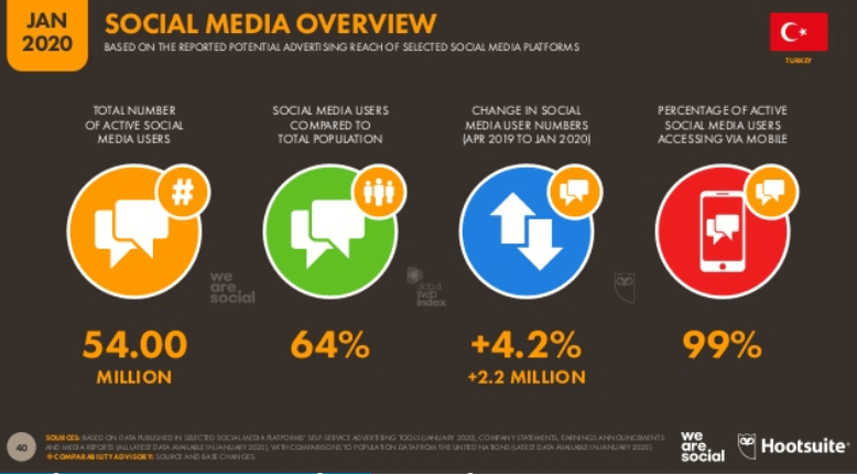 We Are Social 2020 Türkiye Sosyal Medya Kullanım İstatistikleri - Genel Tablo