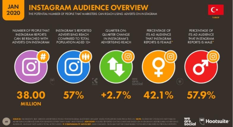 We Are Social 2020 Türkiye Sosyal Medya Kullanım İstatistikleri - Instagram Kullanıcı İstatistikleri