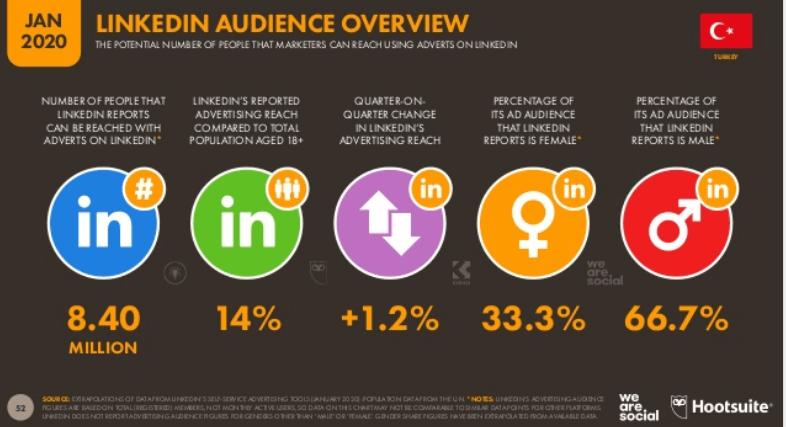 We Are Social 2020 Türkiye Sosyal Medya Kullanım İstatistikleri - LinkedIn Kullanıcı İstatistikleri