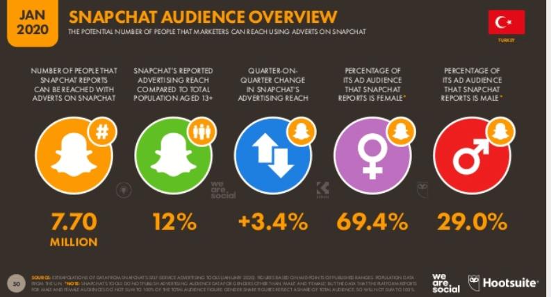 We Are Social 2020 Türkiye Sosyal Medya Kullanım İstatistikleri - Snapchat Kullanıcı İstatistikleri