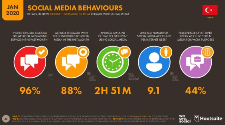 We Are Social 2020 Türkiye Sosyal Medya Kullanım İstatistikleri -Türkiye Sosyal Medya Kullanım Davranışları