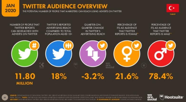 We Are Social 2020 Twitter Sosyal Medya Kullanım İstatistikleri - Twitter Kullanıcı İstatistikleri