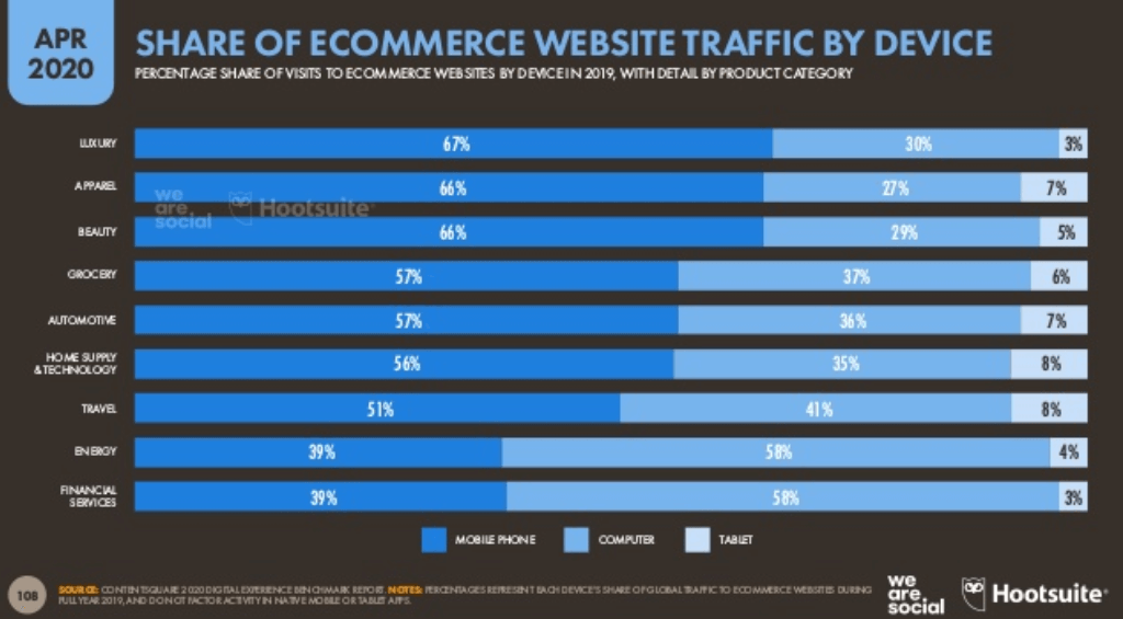 We Are Social 2020 2. Çeyrek Dünya E Ticaret İstatistikleri – Cihazlara Göre E-Ticaret Site Trafiğinin Dağılımı