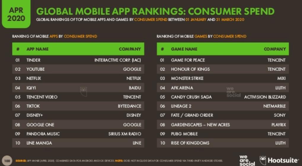 We Are Social 2020 2. Çeyrek Dünya Mobil Kullanım İstatistikleri – En Çok Kazanan Mobil Uygulamalar