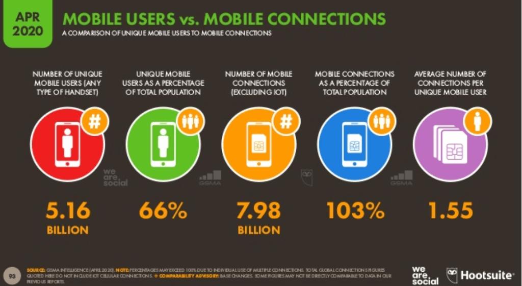 We Are Social 2020 2. Çeyrek Dünya Mobil Kullanım İstatistikleri – Genel Tablo