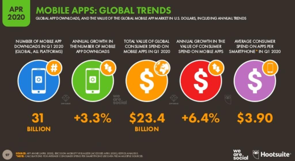 We Are Social 2020 2. Çeyrek Dünya Mobil Kullanım İstatistikleri – Mobil Uygulama Kullanım İstatistikleri