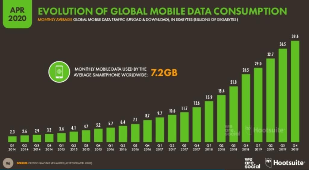 We Are Social 2020 2. Çeyrek Dünya Mobil Kullanım İstatistikleri – Yıllara Sari Mobil Data Kullanımı