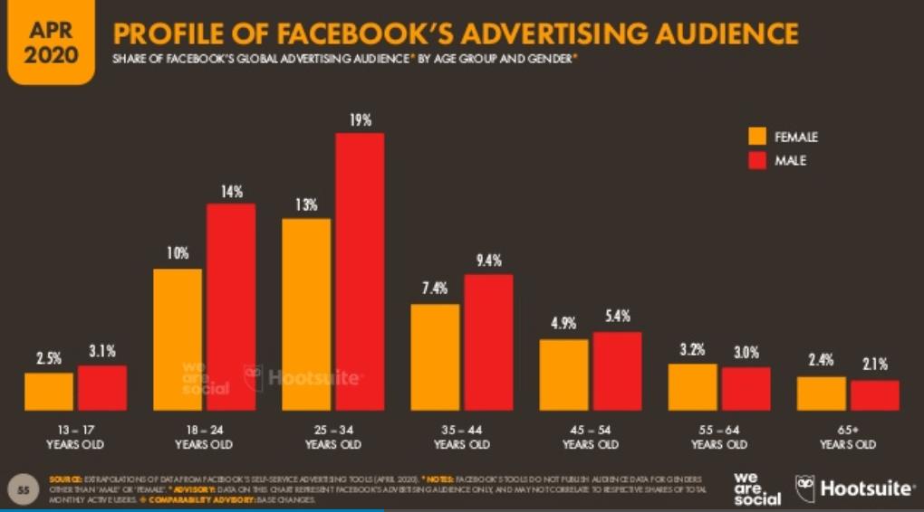 We Are Social 2020 2. Çeyrek Dünya Sosyal Medya Kullanım İstatistikleri – Facebook ullanıcısı Yaş Dağılımı