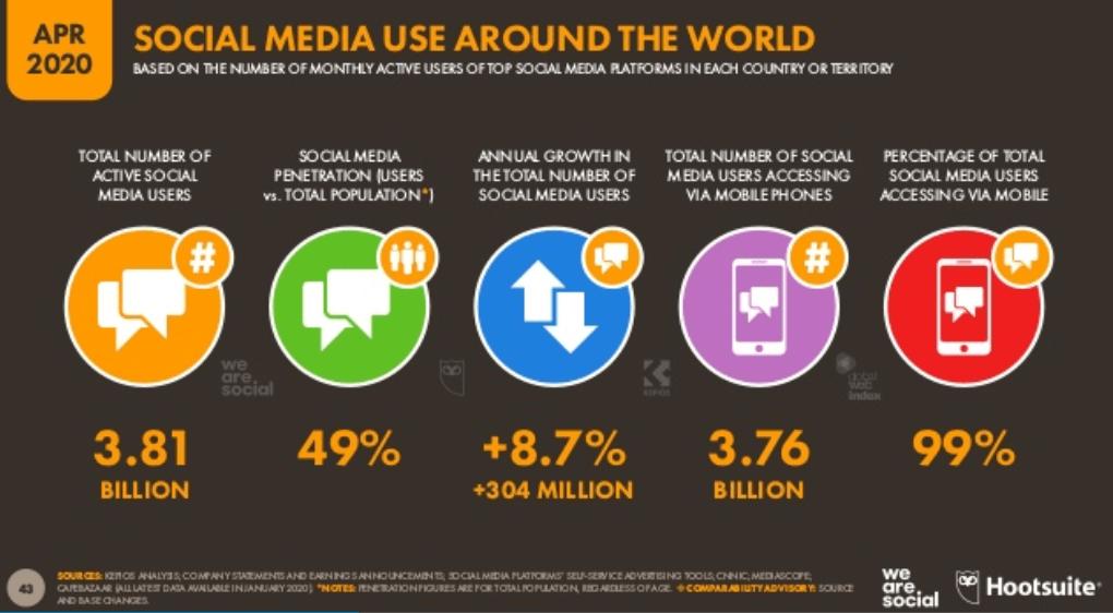 We Are Social 2020 2. Çeyrek Dünya Sosyal Medya Kullanım İstatistikleri – Genel Tablo