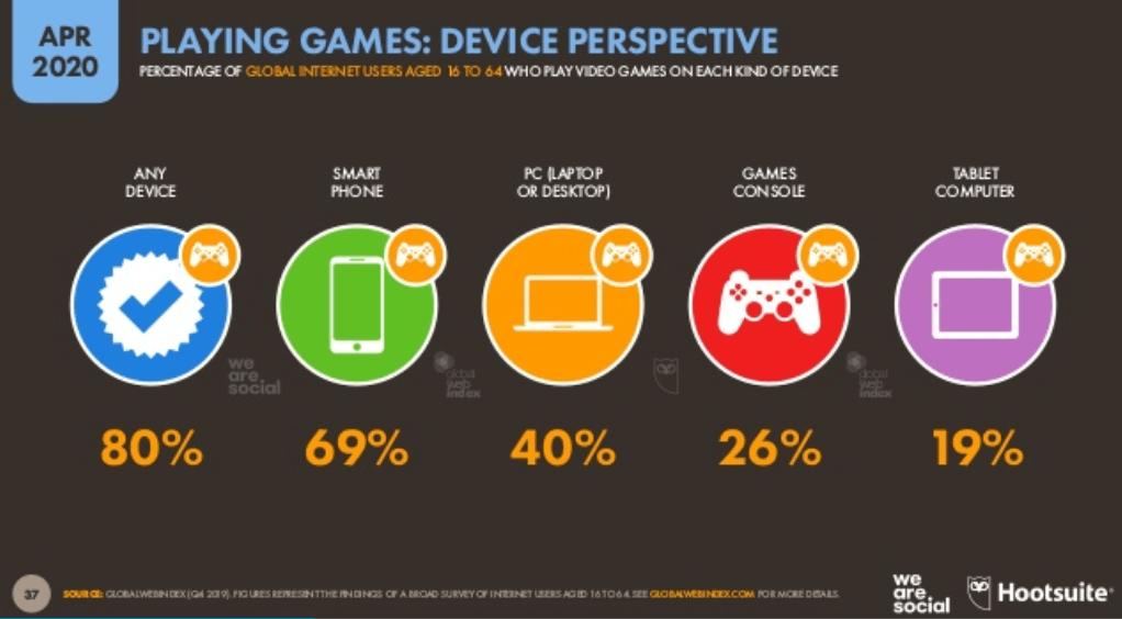 We Are Social 2020 - Dünya İnternet Kullanımı -Cihazlara Göre Oyun Oynama İstatistikleri - 2. Çeyrek