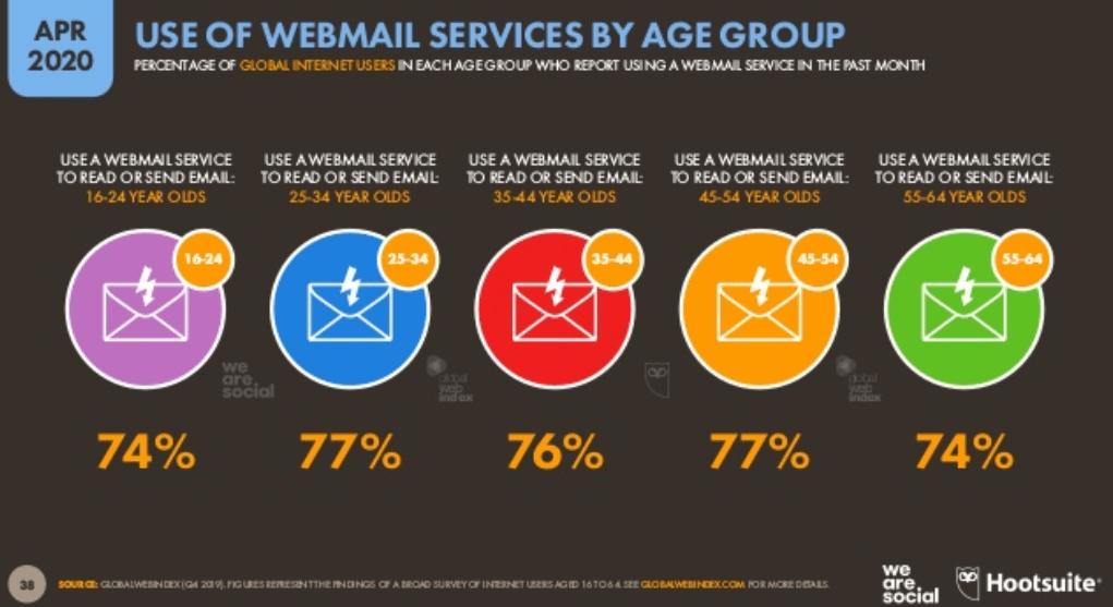 We Are Social 2020 - Dünya İnternet Kullanımı -Cihazlara Göre Mail Servis Kullanım İstatistikleri - 2. Çeyrek