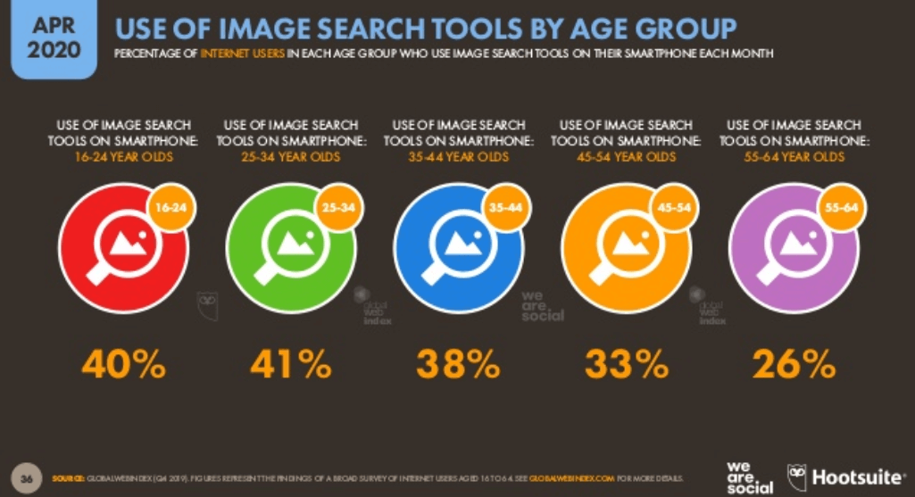 We Are Social 2020 - Dünya İnternet Kullanım İstatistikleri - Görsel Arama Yaş Dağılımı - 2. Çeyrek