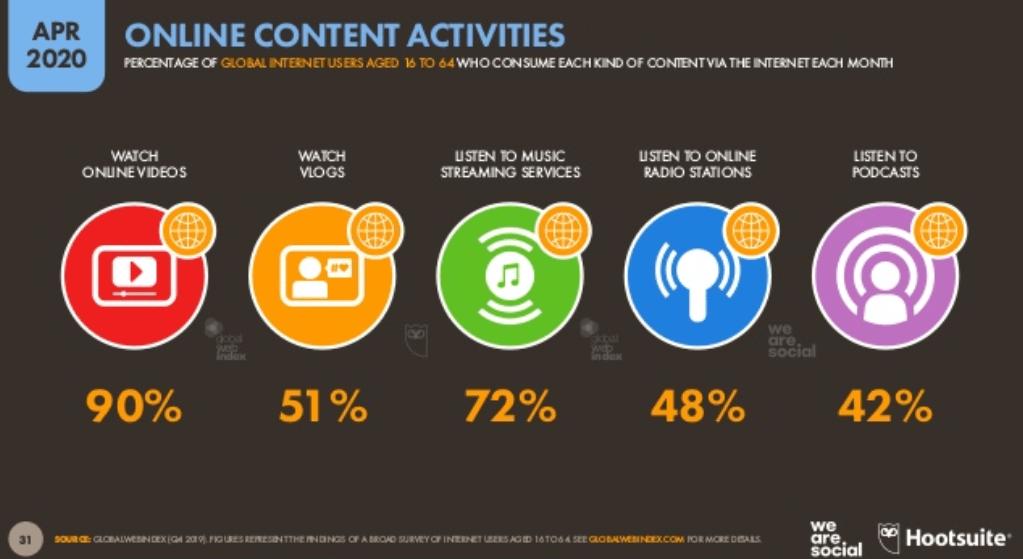 We Are Social 2020 - Dünya İnternet Kullanım İstatistikleri - Online Aktivitiler - 2. Çeyrek
