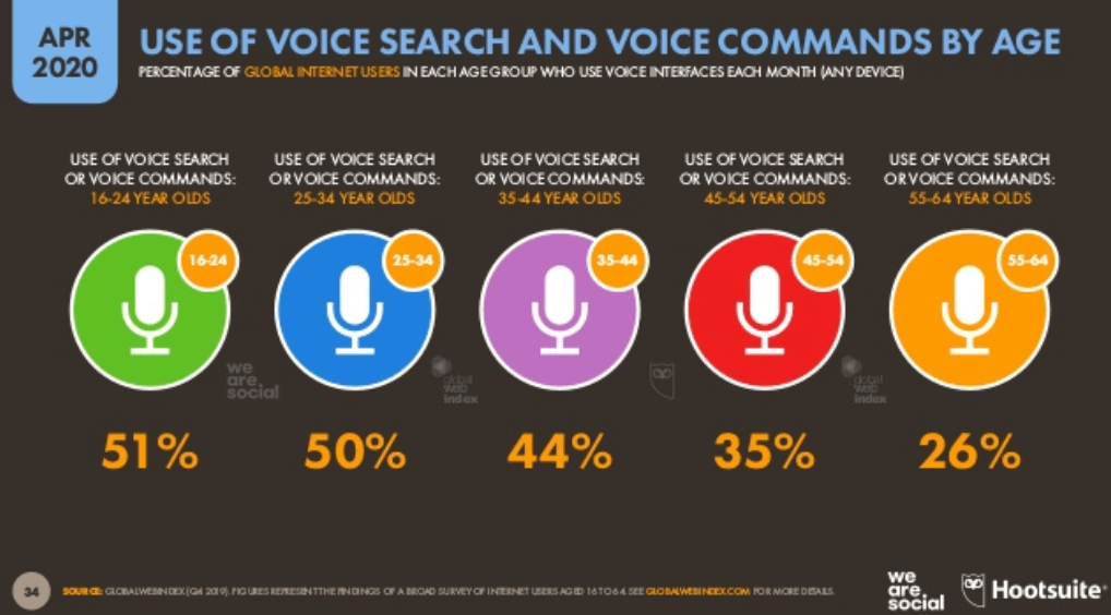 We Are Social 2020 - Dünya İnternet Kullanım İstatistikleri - Sesli Arama Yaş Dağılımı - 2. Çeyrek