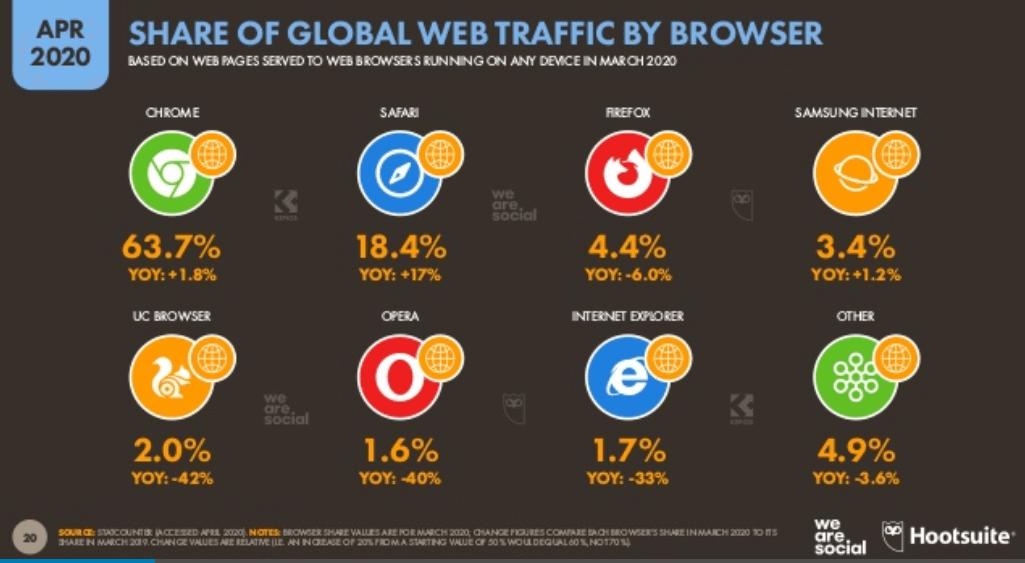 We Are Social 2020 - Dünya İnternet Kullanım İstatistikleri - Tarayıcı Kullanımı - 2. Çeyrek