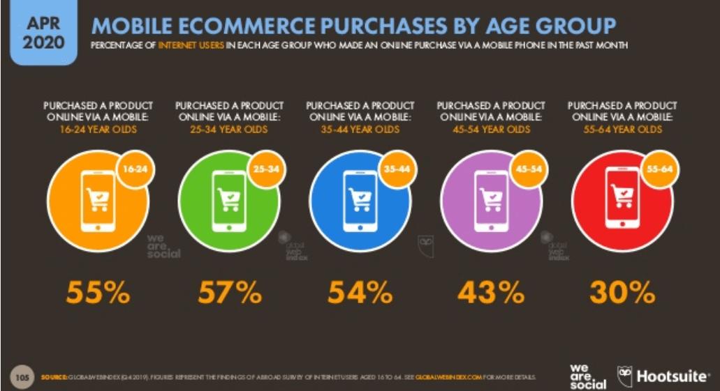 We Are Social 2020 Dünya E Ticaret İstatistikleri – Mobil Kullanıcı Online Alışveriş Harcamaları Yaş Dağılımı - 2. Çeyrek