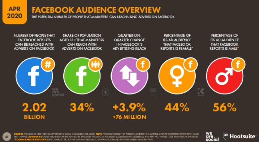 We Are Social 2020 Dünya Sosyal Medya Kullanım İstatistikleri – Facebook Kullanıcı İstatistikleri - 2. Çeyrek