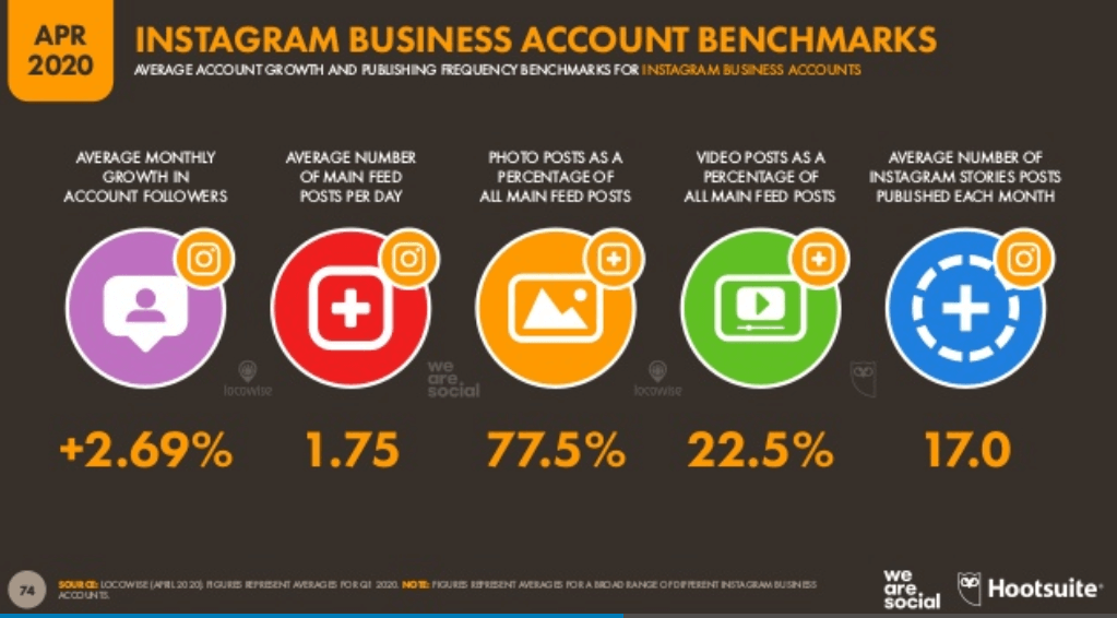 We Are Social 2020 Dünya Sosyal Medya Kullanım İstatistikleri – Instagram İşletme Hesapları İstatistikleri - 2. Çeyrek