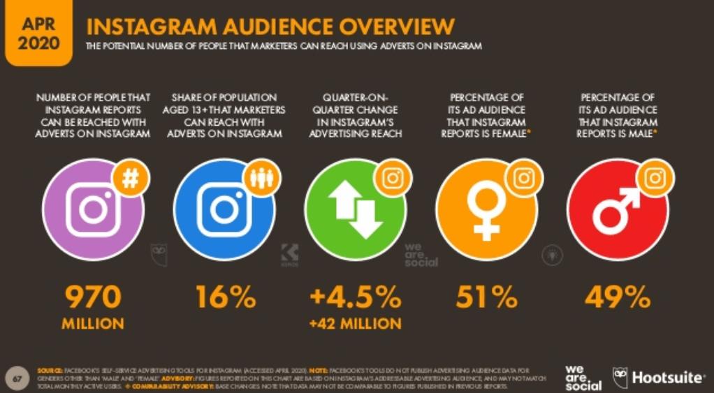 We Are Social 2020 Dünya Sosyal Medya Kullanım İstatistikleri – Instagram Kullanıcı İstatistikleri - 2. Çeyrek
