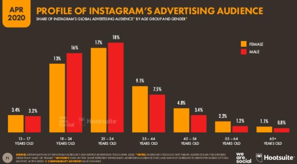 We Are Social 2020 Dünya Sosyal Medya Kullanım İstatistikleri – Instagram Kullanıcı Kullanıcı Yaş Dağılımı - 2. Çeyrek