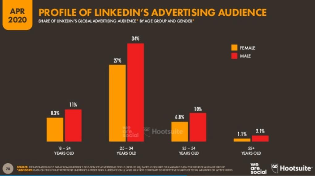 We Are Social 2020 Dünya Sosyal Medya Kullanım İstatistikleri – LinkedIn Kullanıcı Kullanıcı Yaş Dağılımı - 2. Çeyrek