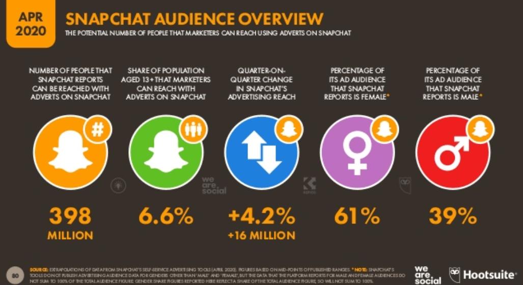 We Are Social 2020 Dünya Sosyal Medya Kullanım İstatistikleri – Snapchat Kullanıcı İstatistikleri - 2. Çeyrek