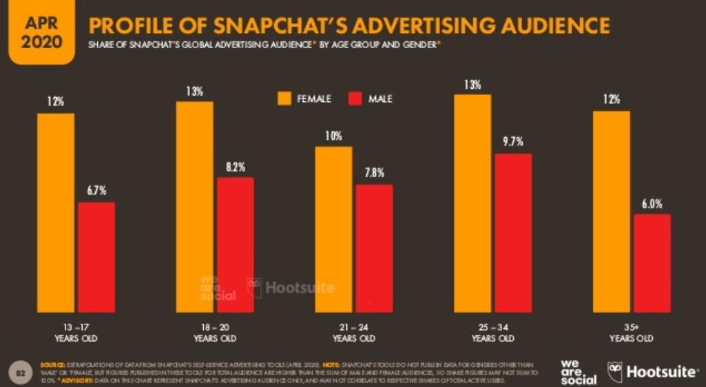 We Are Social 2020 Dünya Sosyal Medya Kullanım İstatistikleri – Snapchat Kullanıcı Kullanıcı Yaş Dağılımı - 2. Çeyrek