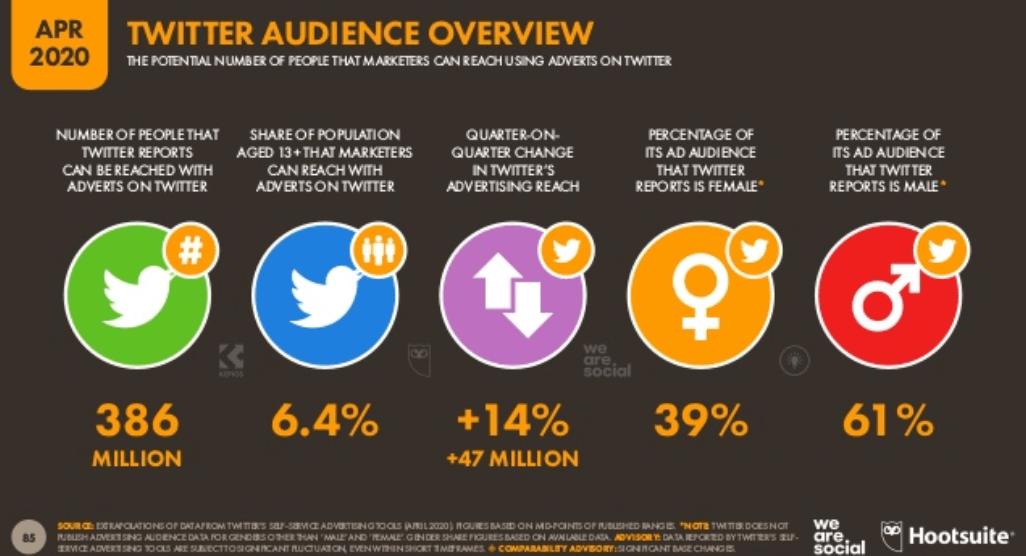 We Are Social 2020 Dünya Sosyal Medya Kullanım İstatistikleri – Twitter Kullanıcı İstatistikleri - 2. Çeyrek