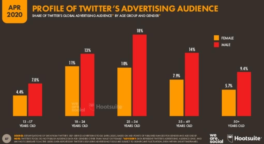 We Are Social 2020 Dünya Sosyal Medya Kullanım İstatistikleri – Twitter Kullanıcı Kullanıcı Yaş Dağılımı - 2. Çeyrek