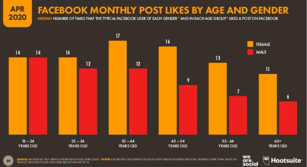 We Are Social 2020 Dünya Sosyal Medya Kullanım İstatistikleri - Facebook Beğeni Yaş ve Cinsiyet Dağılımı - 2. Çeyrek