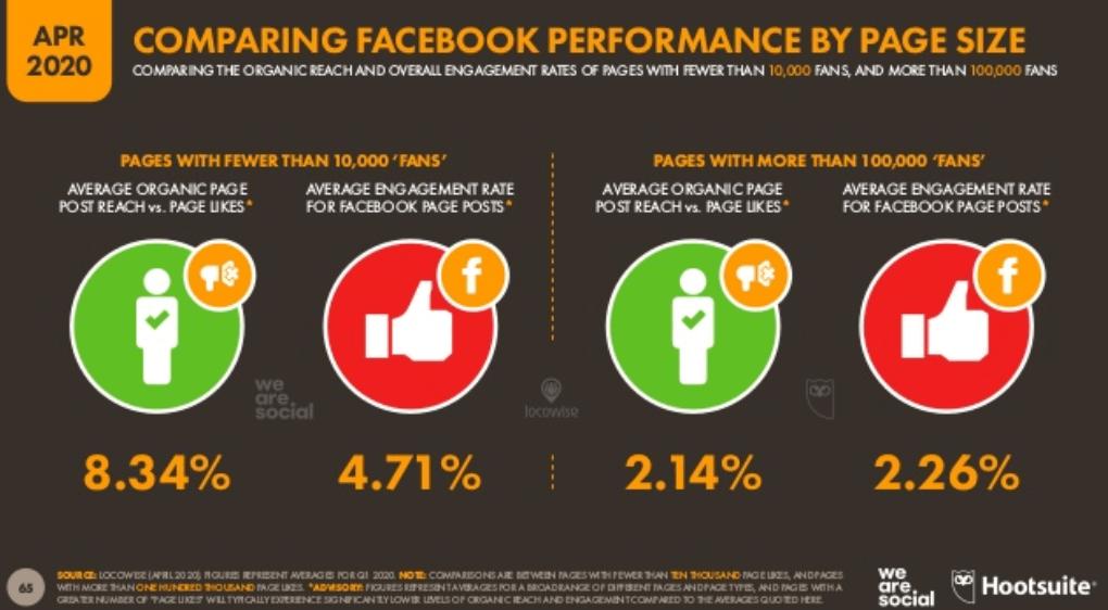 We Are Social 2020 Dünya Sosyal Medya Kullanım İstatistikleri - Facebook Etkileşim Analizi - 2. Çeyrek