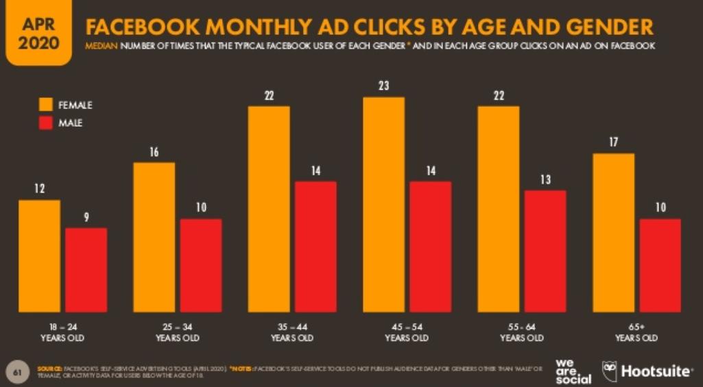We Are Social 2020 Dünya Sosyal Medya Kullanım İstatistikleri - Facebook Reklam Tıklamaları Yaş ve Cinsiyet Dağılımı - 2. Çeyrek