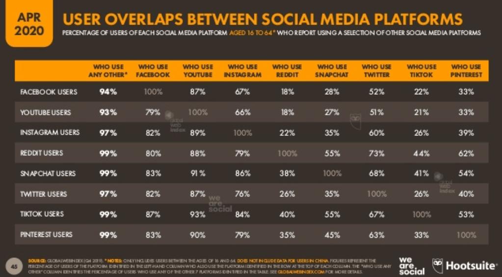 We Are Social 2020 Dünya Sosyal Medya Kullanım İstatistikleri - Kullanıcı Bazlı Sosyal Medya Kullanımı
