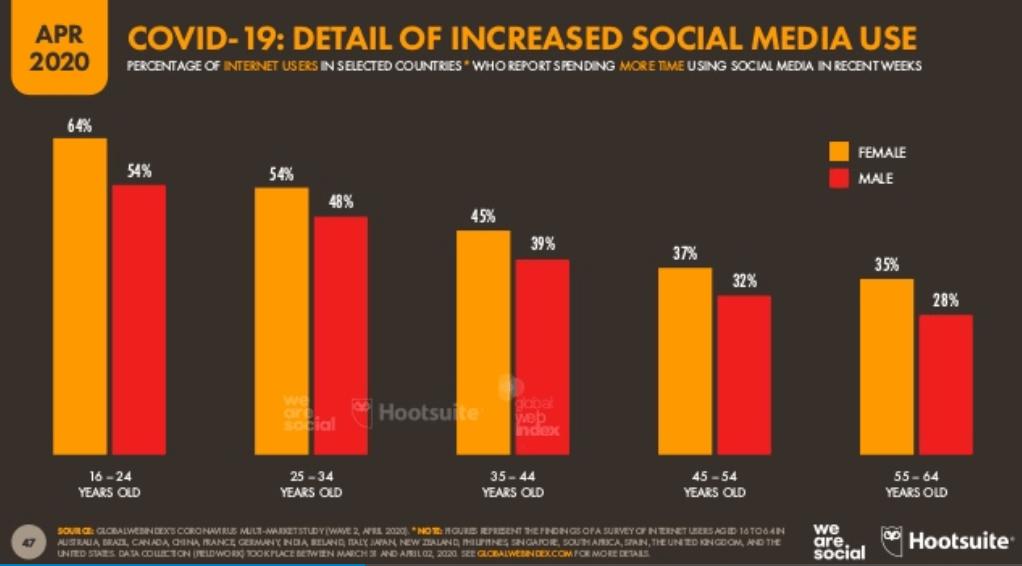 We Are Social Covid-19 Raporu 2020 - Covid-19 Salgını Artan Sosyal Medya Kullanımının Cinsiyete ve Yaşa Göre Dağılımı