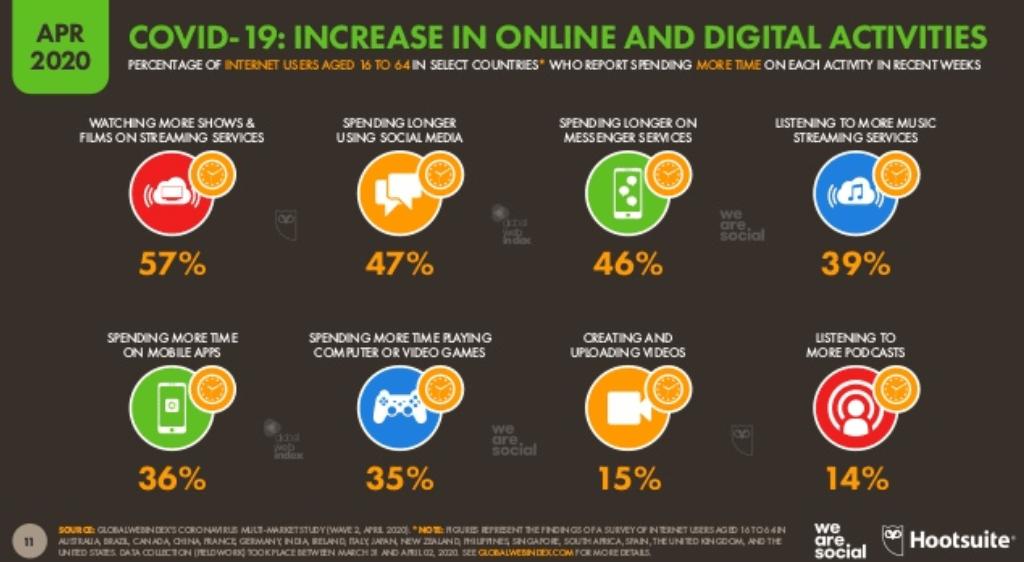 We Are Social Covid-19 Raporu 2020 - Covid-19 Salgınının Dijital Kullanıcı Eğilimlerine Etkisi