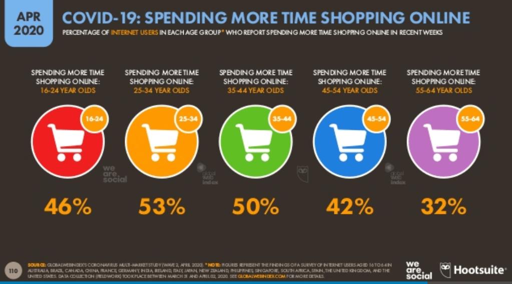 We Are Social Covid-19 Raporu 2020 - Covid-19 Salgınının Online Alışveriş Davranışlarına Etkisi