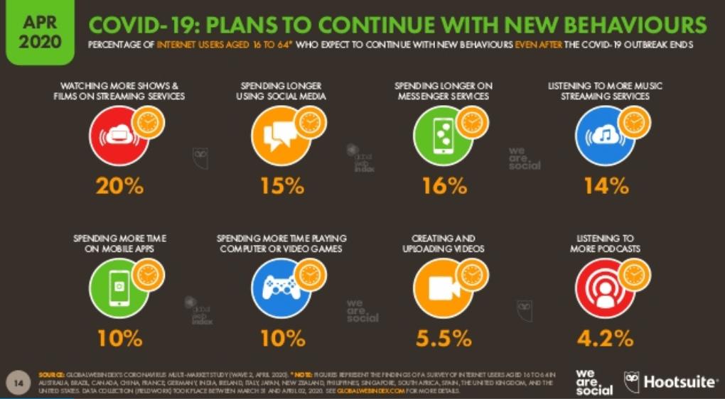 We Are Social Covid-19 Raporu 2020 - Devam Etmesi Planlanan Yeni Dijital Davranışlar